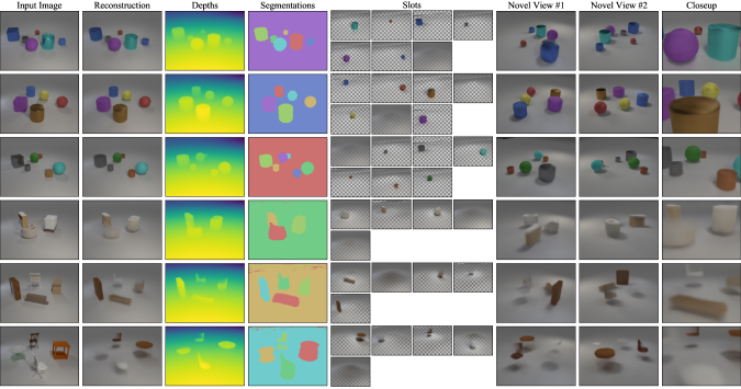 Qualitative results of applying ObSuRF to CLEVR-3D (top) and MultiShapeNet (bottom). We find that the model accurately models the geometry and appearance of CLEVR scenes, and decomposes them into objects. It also produces details which are not visible in the input image, such as the full shape of partially occluded objects, or the shadows on the backsides of objects. The MultiShapeNet dataset features a much larger variety of more complicated objects, such that ObSuRF cannot capture all of its details. However, it still learns to segment the scene into volumes corresponding to the objects, and to reproduce their dimensions, color, and position. Please see the supplementary video for a full demo.