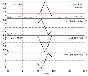 Simulated CCF at limiting numerical resolution to test the computation of successive derivatives and the detection of the peak (left), and with a more realistic sampling (right). The spectrum used to simulate these CCFs has a radial velocity of 72.0 kms