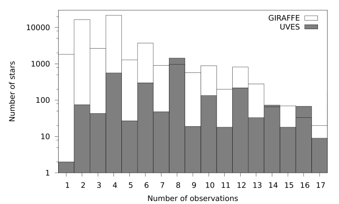 Number of stars observed as a function of the number of observations per star. A tiny fraction, including benchmark stars, have a number of observations that can reach