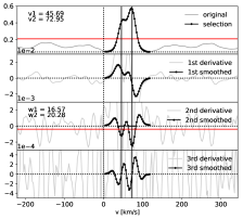 Simulated noisy double-peak CCF with peaks located at 36.0kms