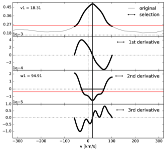 Special procedure for fast rotators. Left panel: after few iterations three velocity components and one valley are detected. Right panel: after 11 iterations, one velocity component associated to one valley is identified. The associated spectrum has