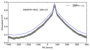 Estimation of the accuracy of the radial velocities determined by the