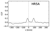 Examples of composite spectra and CCFs associated with the new SB2 candidate 18503230-0617112 classified 2020A (NGC6705 1936) with a visual magnitude of