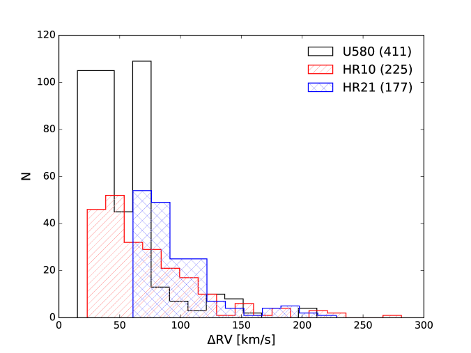 Histograms of the radial velocity separation of SB2 candidates for GIRAFFE HR10, HR21 and for UVES U580 single exposures. The numbers in parenthesis are the numbers of single exposures where two peaks were identified.