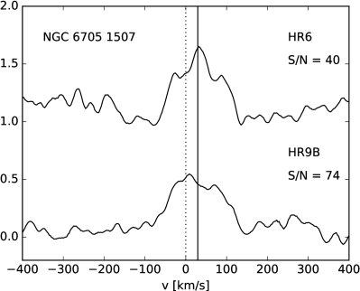 The CCFs of star 1507 in the cluster NGC6705, with its triple-peak CCF, most probably caused by pseudo-absorptions (caused by pulsation) superimposed on a rapid-rotator profile. The vertical plain line shows the cluster velocity.