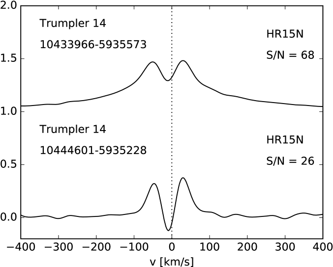 Example of CCFs in HR15N that mimic SB2 but are due to emission in H