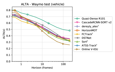 ALTA versus horizon for submissions to the Waymo Open Dataset 2D Tracking competition.