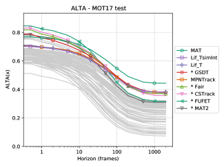 The published trackers which achieve the highest ALTA at any horizon (top 5 highlighted). Other trackers are shown in grey. The right figure shows the value relative to the best tracker at each horizon for easier comparison.