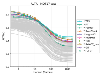 The trackers (published or unpublished) which achieve the highest ALTA at any horizon (top 5 highlighted). Other trackers are shown in grey. The right figure shows the value relative to the best tracker at each horizon for easier comparison.