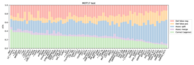 Distribution of error types in ATA for the 70 published trackers in the MOT 2017 benchmark.
