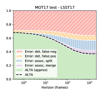 Time-varying error decomposition of ALTA for selected trackers.