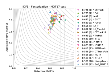 Factorisation of IDF1 and ATA into detection and association for the 70 published submissions to the MOT 2017 Challenge. The implicit association metric of ATA has a much greater effect on the overall score, hence the use of a private detector (solid marker) provides a greater advantage under IDF1. The Pareto front is shown separately for all methods and for those that use public detections. The legend lists the union of top ten trackers and top five per dimension. The curves depict level sets of the metric.