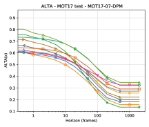 ALTA versus horizon for each of the 21 sequences in the MOT 2017 test set.
