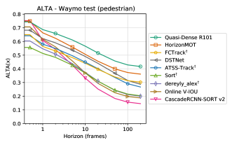 ALTA versus horizon for pedestrians and cyclists on the Waymo Open Dataset.