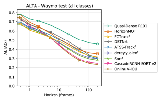 Comparison of ALTA (top) and LIDF1 (bottom) as a function of horizon for all classes in the Waymo benchmark. The two metrics coincide in a detection metric at zero horizon and association has a much greater influence on ALTA than LIDF1. The plots on the right show the metric relative to the best tracker at each horizon for easier comparison.