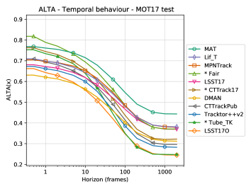 ALTA versus the horizon parameter for high-performing trackers on the MOT 2017 Challenge test set. The * denotes trackers that use detections other than provided by the benchmark.