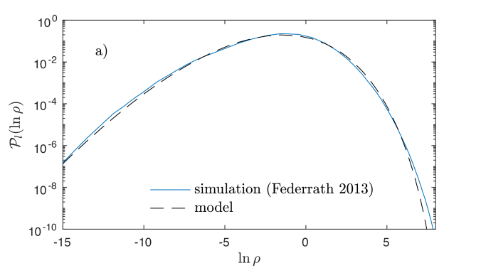 (a) Comparison of the model (dashed black line) to the volume-weighted density PDF from the highest resolution simulation currently available (blue line), that of