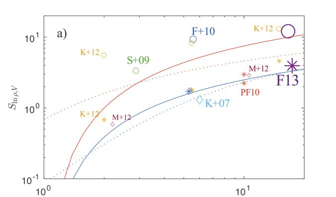 Density variance-Mach number relation (for