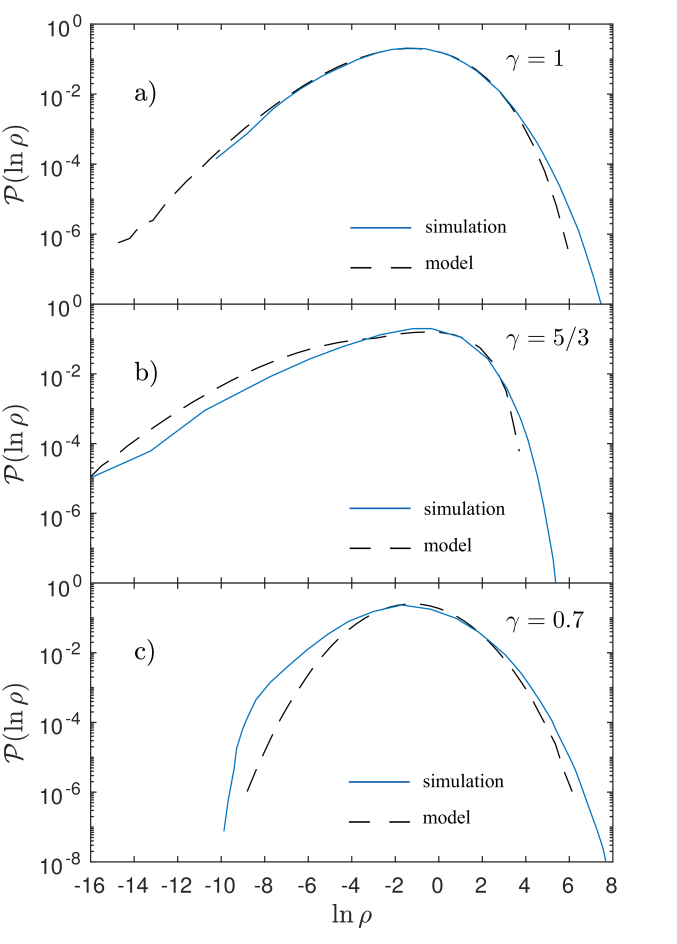 Predicted density PDF for non-isothermal polytropic turbulence (dashed black line) compared to the simulations of