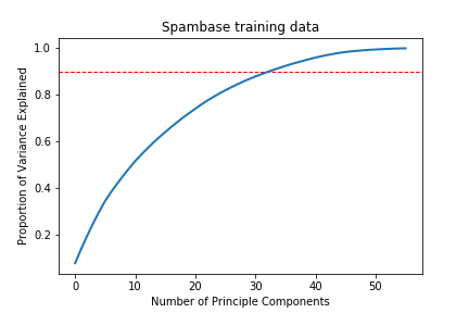 PCA for Spambase