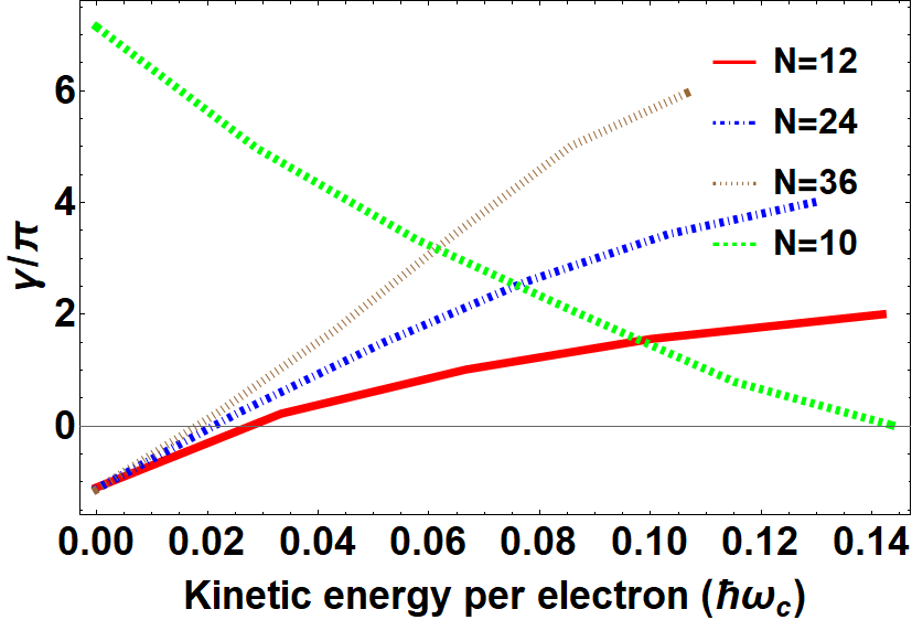 The dependence of Berry phase as a function of kinetic energy per electron for