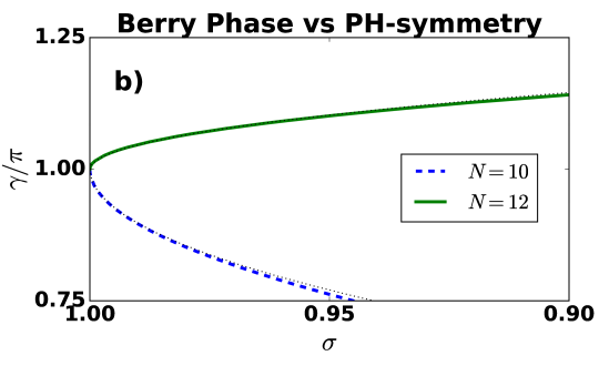 Variation in the Berry Phase