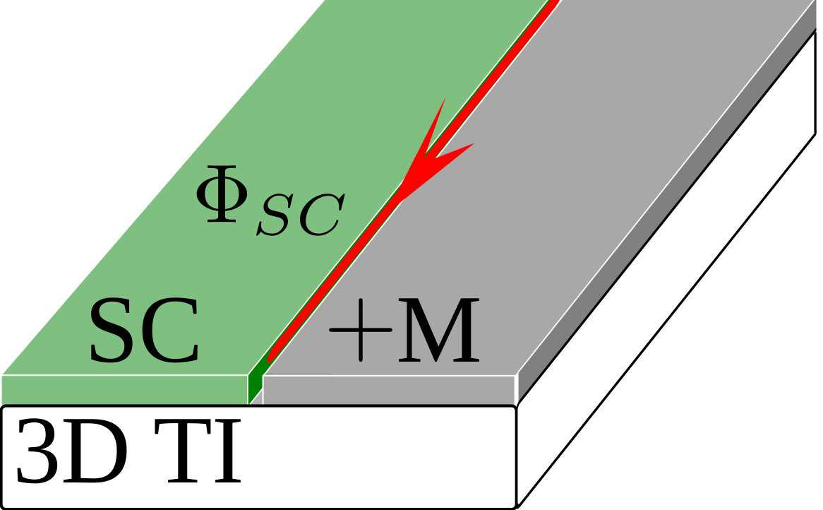 Superconductor/magnetic insulator boundary on the surface of 3D topological insulator. The boundary supports a chiral Majorana mode with the chirality depending on the sign of the magnetization.