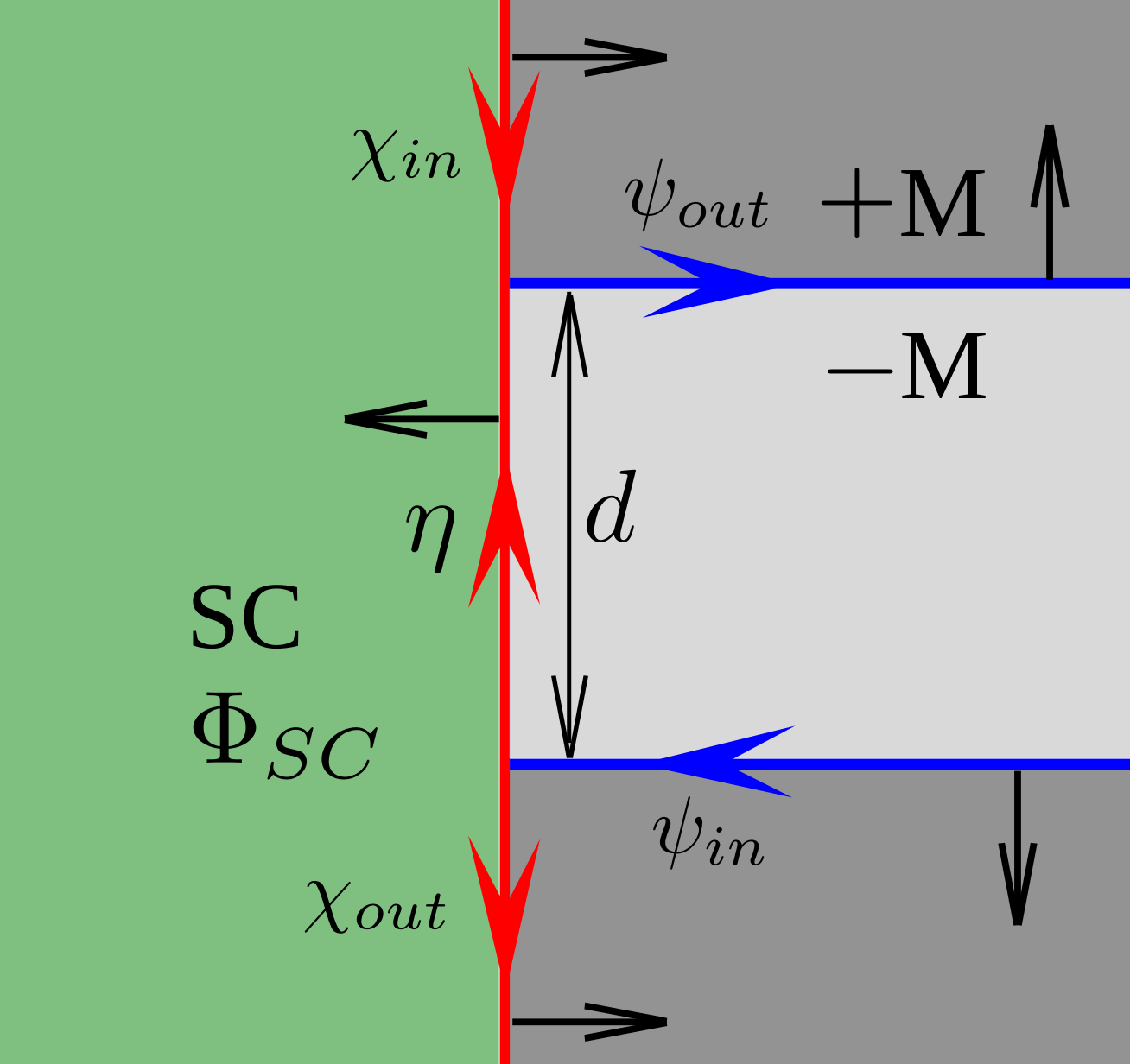 Structure of the contact. Black arrows shows spin texture of the chiral modes.