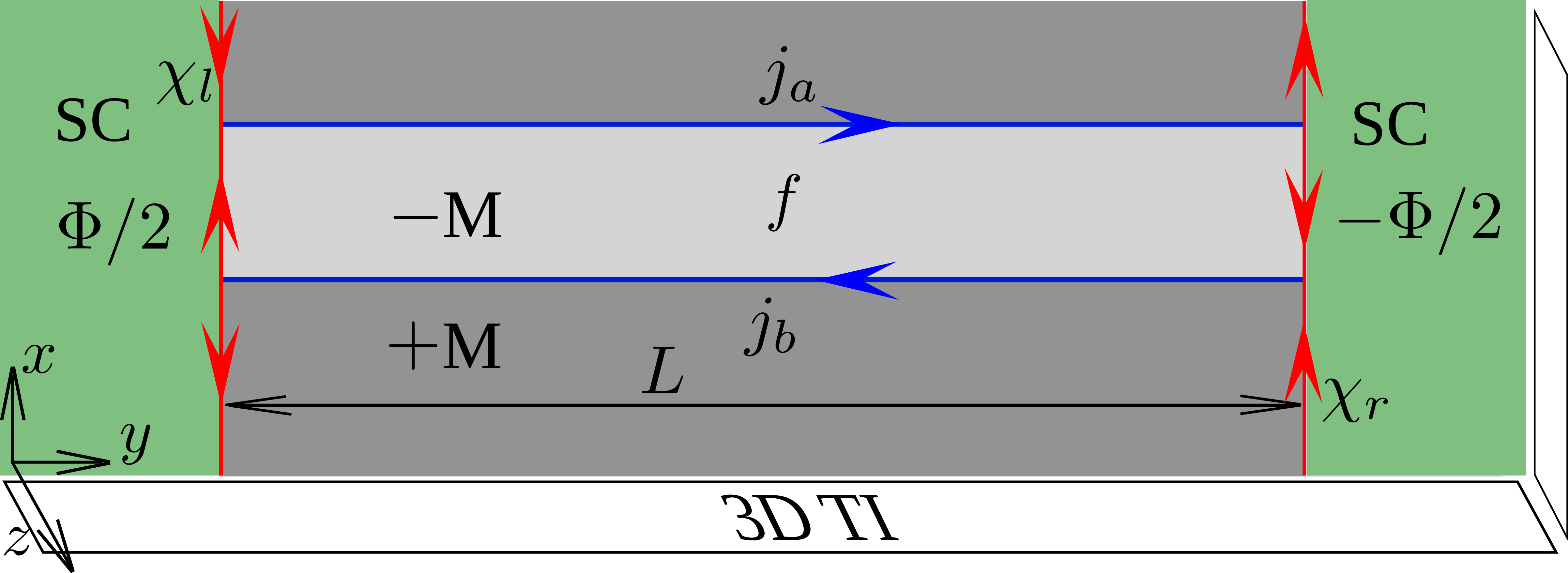 Scheme of transparent Josephson junction on the surface of 3D topological insulator. Red lines stand for gapless Majorana fermion channels and arrows reflect chiralities. Superconducting electrodes, marked as green, have phase difference