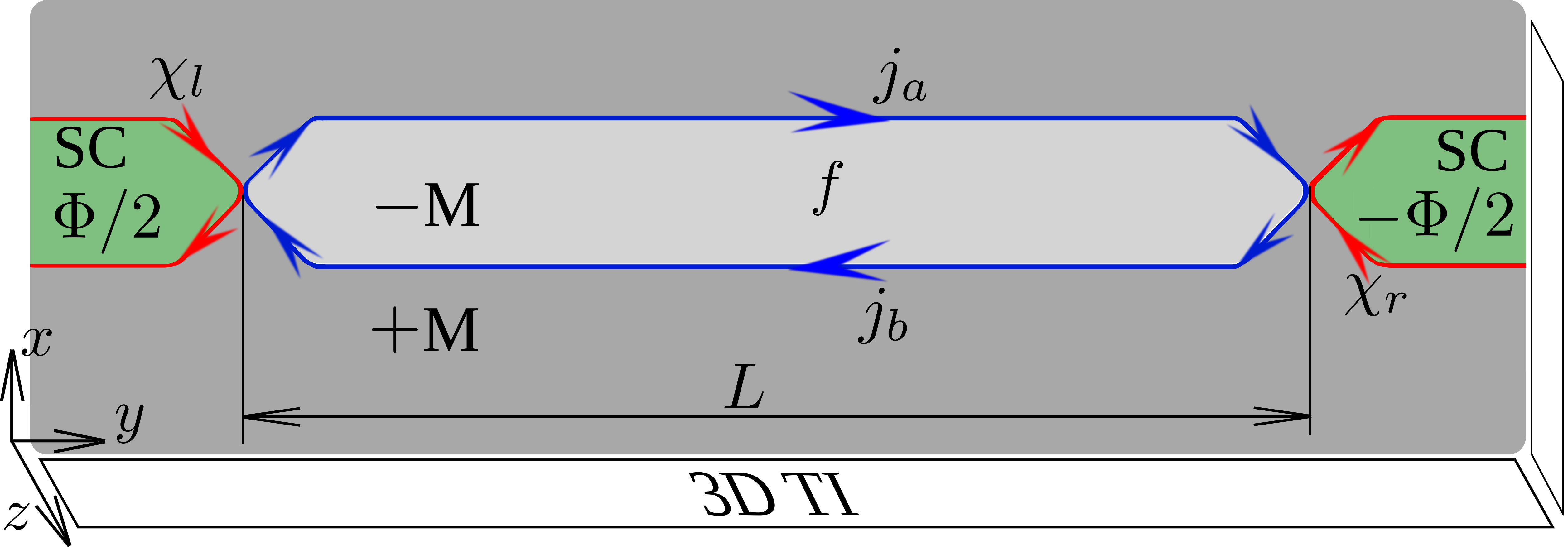 Scheme of the Josephson junction in the tunnelling regime.