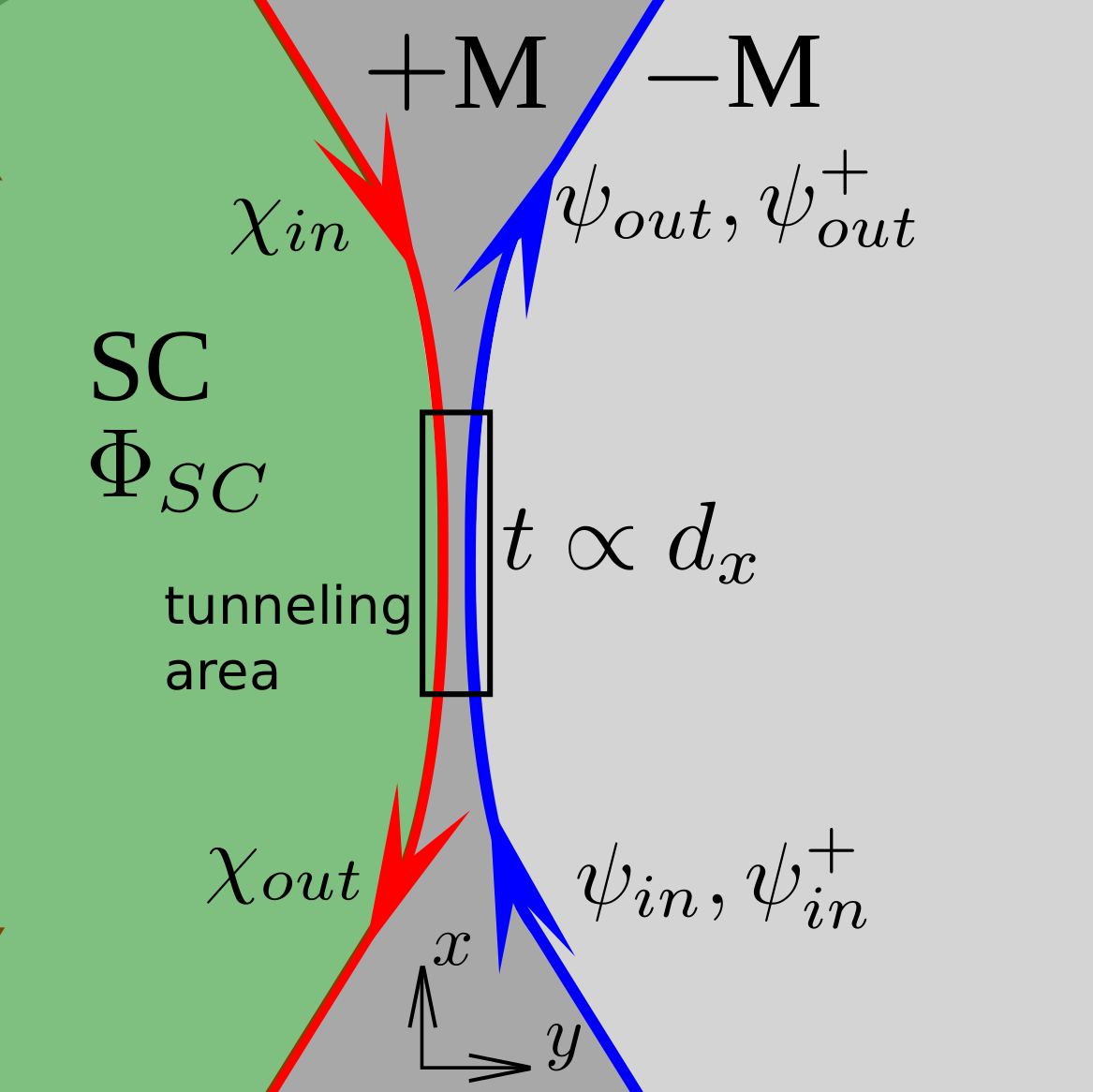 Structure of the tunneling contact implemented as a constriction of the magnetic material marked as dark gray. The area of hybridization between the wave functions of the counter propagating neutral and charged chiral channels is indicated by a bar.