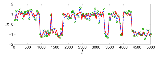 Sample truth (solid line) and ETKF analyses (dashed line) for the observed