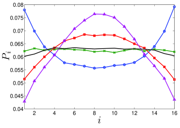 Ranked probability histograms for the full deterministic 4D model (