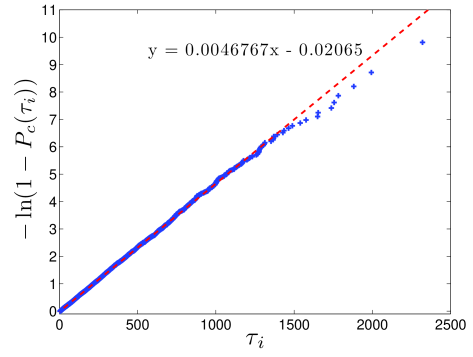 Log-plot of the normalised histogram of sojourn times