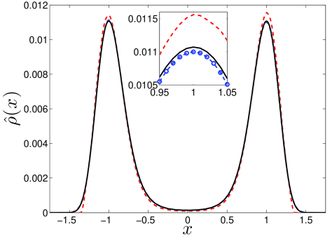 Normalised empirical densities for the slow variable