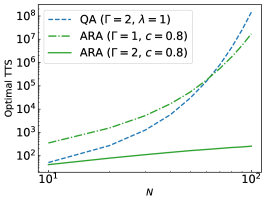 Size dependence of TTS of conventional QA (blue dashed line), ARA with