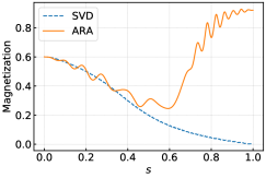 Time evolution of the magnetization under ARA (orange) and SVD (blue, dashed) as a function of the normalized annealing time
