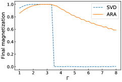 Final magnetization as a function of the strength of transverse field