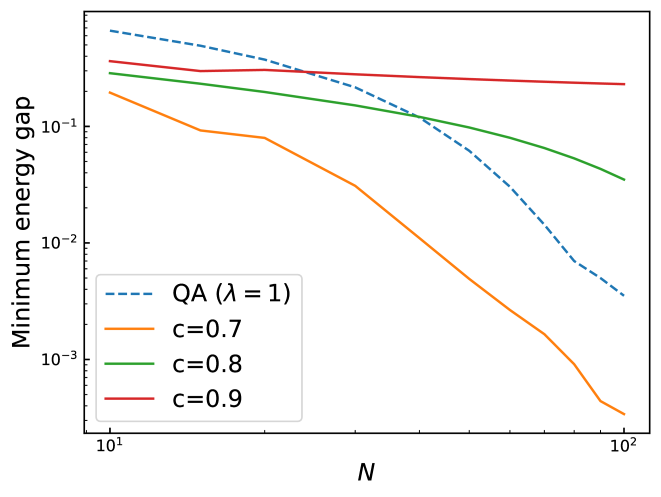 System size dependence of the energy gap for conventional QA (