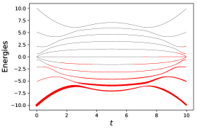 Energy spectrum of IRA during a single cycle and occupation probability (represented by the red thickness) for