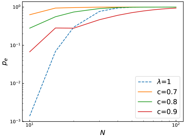 Error probability as a function of system size for