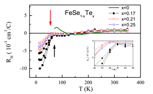 Temperature dependence of the Hall coefficient for studied FeSe