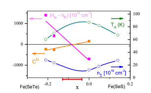 Dependence of the structural transition temperature