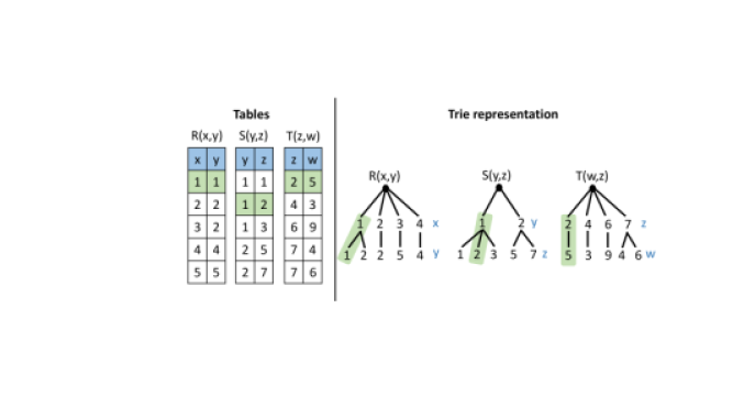 Example of tables from a social network (left) and their trie representation (right). Marked (green) a Path-4 join result between the three tables.