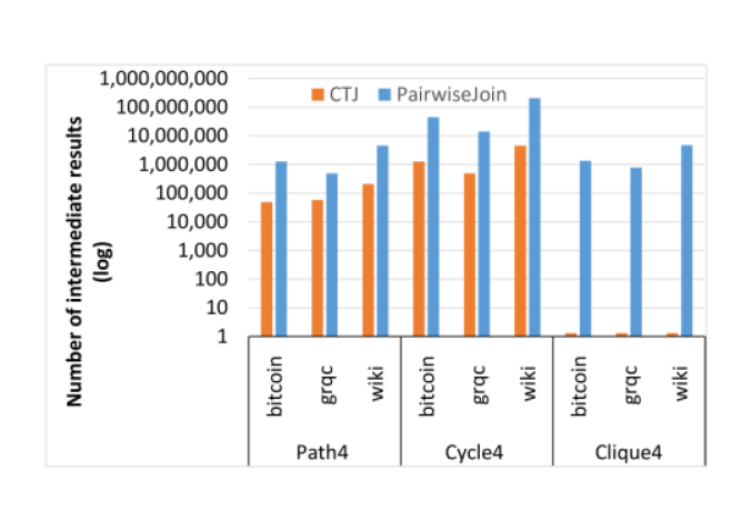 Number of intermediate results (log scale) being generated using CTJ compared to the pairwise join algorithm used in Q100.