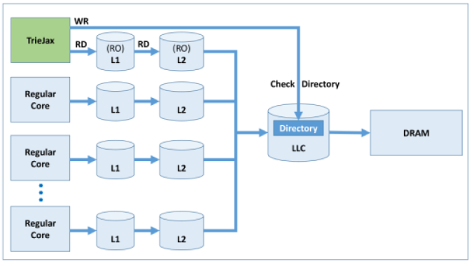 System architecture with TrieJax as another core and the communication between TrieJax and the memory