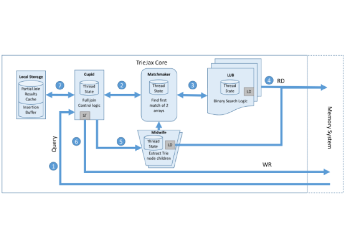 TrieJax core components and its high-level operational flow.