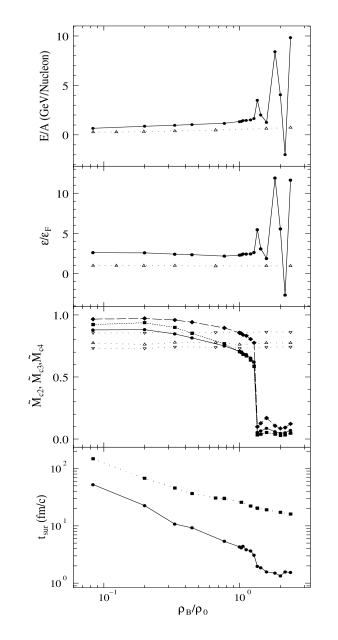 Energy per nucleon (top panel), energy density(2nd to top), normalized order parameters (middle panel) and time survival of