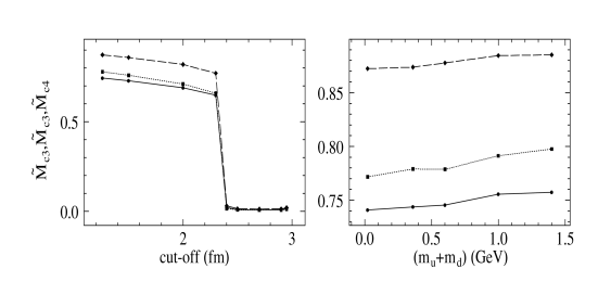 Reduced order parameters vs cut-off for