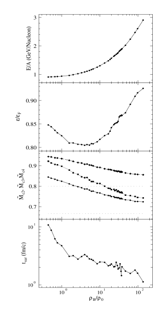 Energy per nucleon (top panel), energy density(2nd to top panel), normalized order parameters (middle panel) and time survival of